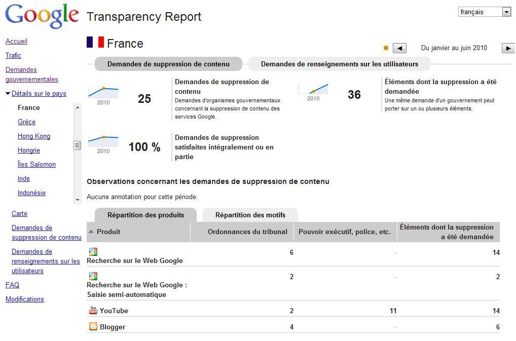 Transparence google