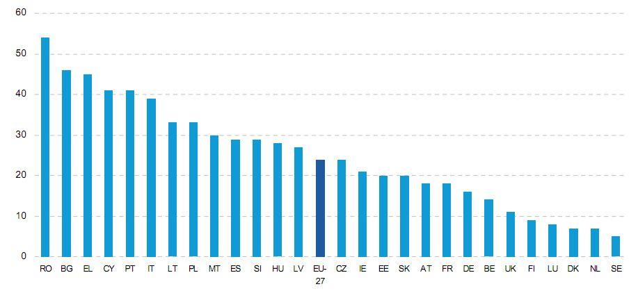 Statistiques utilisation internet Europe 2011