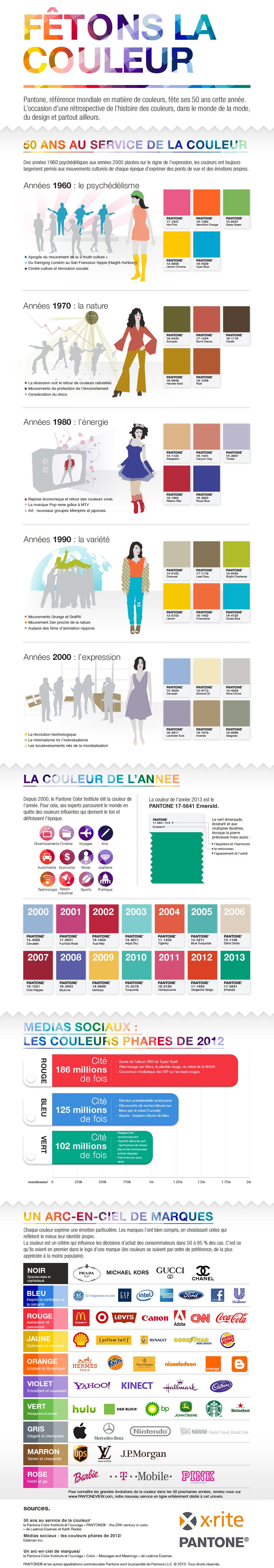 Infographie Pantone 50 ans