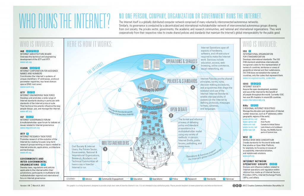 Qui dirige  internet  reponse de l icann